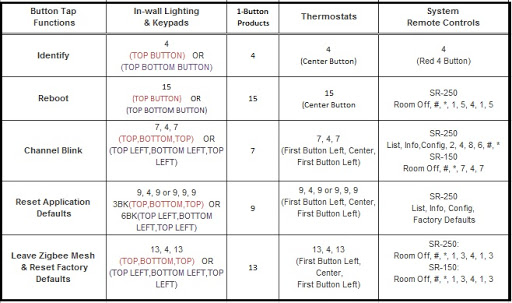 Zigbee Pro Button Sequence Codes: | Nitdroid